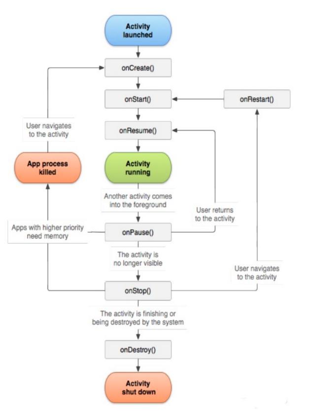 ciclo vida actividad android, ciclo actividad android